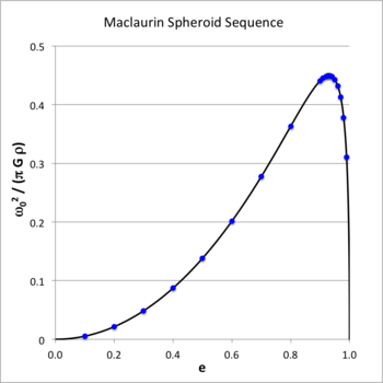 Maclaurin Spheroid Sequence