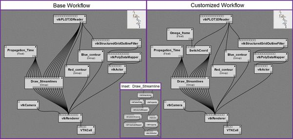 Figure 1.  Screenshots of the window within the VisTrails builder that displays user-designed visualization workflows. (a = left panel) The base workflow we constructed from standard VTK-based modules.  (b = inset panel) A segment of the workflow that's hidden inside the Draw_Streamlines group module. (c = right panel) The customized workflow we used to create Figure 2, in which we inserted the SwitchCoord module containing our customized Python script into the base workflow.