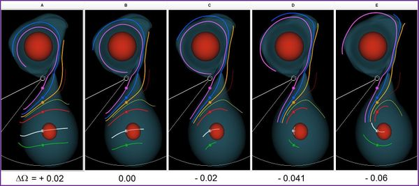 Figure 2.  Screenshot of the VisTrails spreadsheet after we used five different values of Omega_frame (ΔΩ) to execute our customized workflow.  Each 3D-rendered image displays eight equatorial-plane streamlines and a pair of isodensity surfaces (lower density surface colored blue; higher density surface colored red) that outline the structure of both stars as well as the connecting mass-transfer stream.  The propagation time is the same for all eight streamlines; along six streamlines, VisTrails carries out the integration in both directions from the location marked by a small colored sphere.