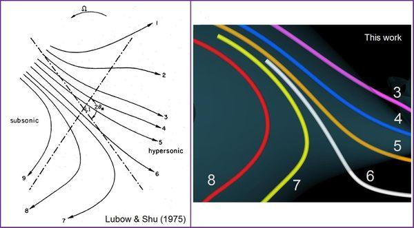 Figure 3.  A magnified view of multiple streamlines in the region of the flow where the mass-transfer stream originates.  (a = left panel) Reproduction of Figure 3 from the published work of Stephen Lubow and Frank Shu (used with permission).  (b = right panel) A magnified segment of the flow depicted in Figure 2, image D (ΔΩ =  − 0.041) from this work; we've numbered the colored streamlines to aid in our comparison with the Lubow and Shu image.
