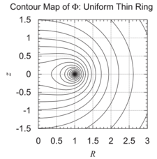 Our Thin Ring equipotential surface