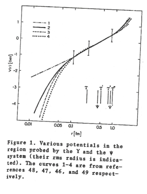 Figure 1 from Tuts (1983)